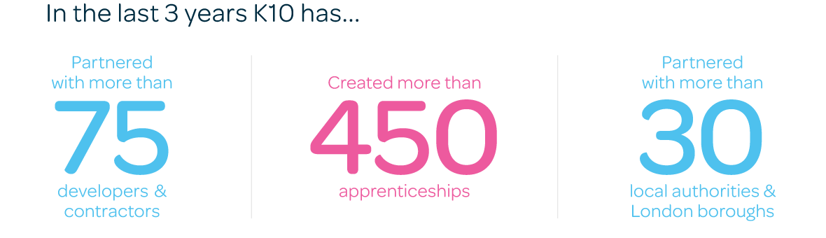 Partnered with more than 75 developers & contractors / Created more than 400 apprenticeships / Partnered with more than 30 local authorities & London boroughs